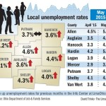 Unemployment rates up slightly in region