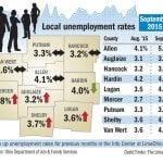 Unemployment rates steady or up slightly in Lima-area counties