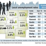 Unemployment decreases, likely due to early seasonal hiring