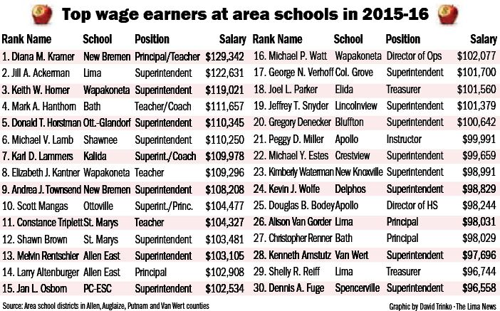 Interactive school salaries database for 2015-16