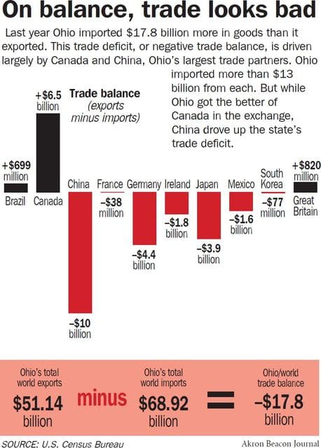 Your Vote Ohio Ohioans Focus On Trade Concerns The Lima News