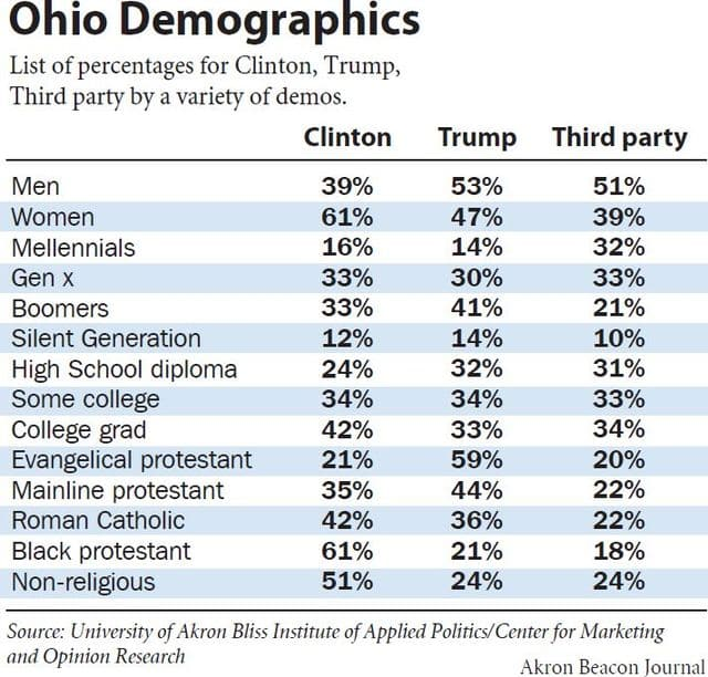 Your Vote Ohio Poll Shows Frustration With Candidates Gutter