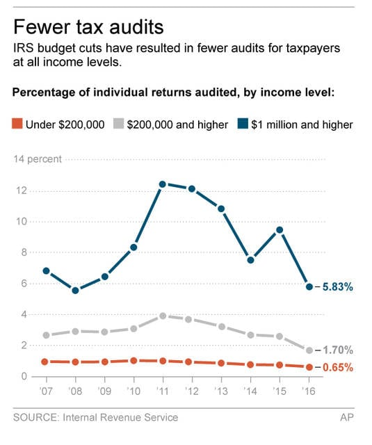 FOR MAR 5 Graphic shows federal tax audits since 2007; 2c x 4 inches; 96.3 mm x 101 mm;