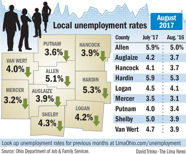 Cass jobless rate at 4.2 percent for month of August
