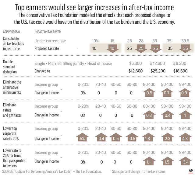 Proposed tax plan impact on income