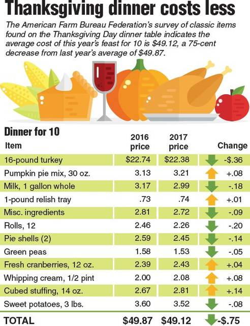 Your Thanksgiving Bill For 10 49 12 The Lima News