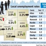 Unemployment rates drop for 5 of 9 regional counties