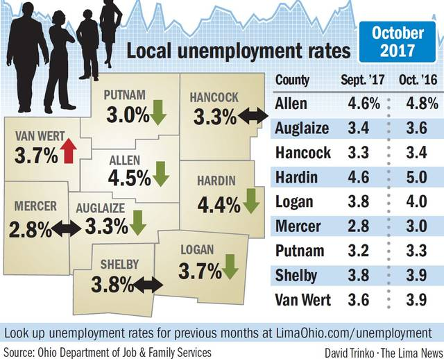 County unemployment rate declined in October