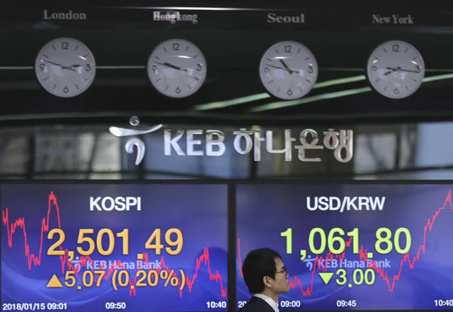 A currency trader walks by the screens showing the Korea Composite Stock Price Index (KOSPI), left, and the foreign exchange rate between U.S. dollar and South Korean won at the foreign exchange dealing room in Seoul, South Korea, Monday, Jan. 15, 2018. Asian stock markets edged higher on Monday after Wall Street's strong finish last week. The U.S. dollar weakened against most major currencies, including the Japanese yen. (AP Photo/Lee Jin-man)