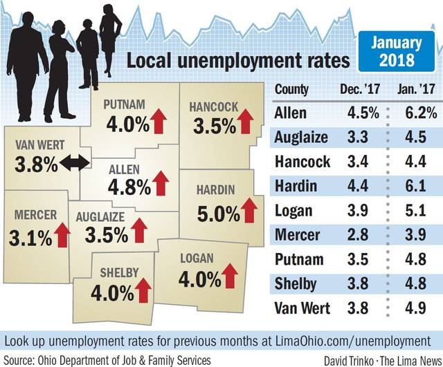 Unemployment Rate Ticks Lower