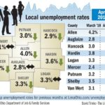 Majority of Lima-region unemployment rates have dropped